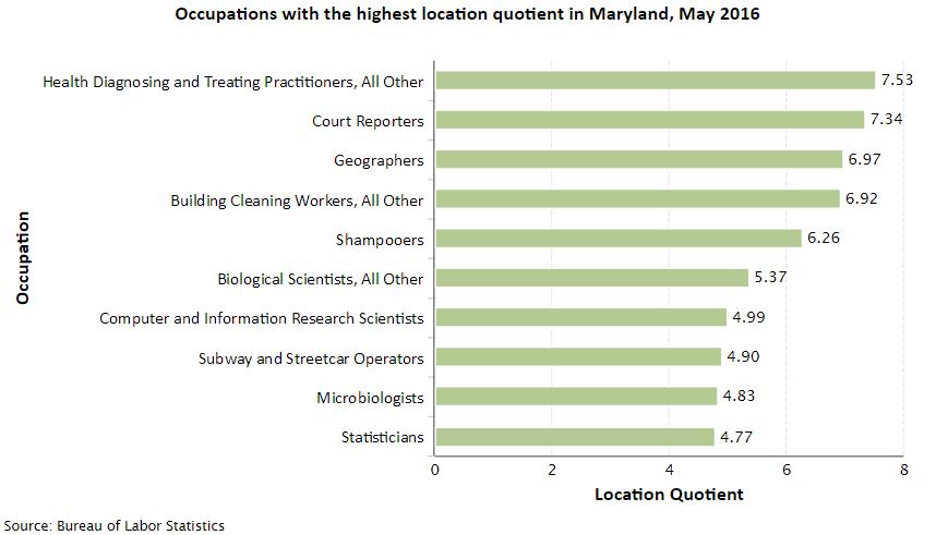 Maryland Job Opportunities