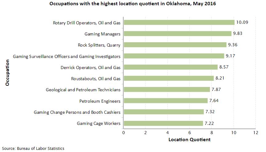 Oklahoma Job Opportunities