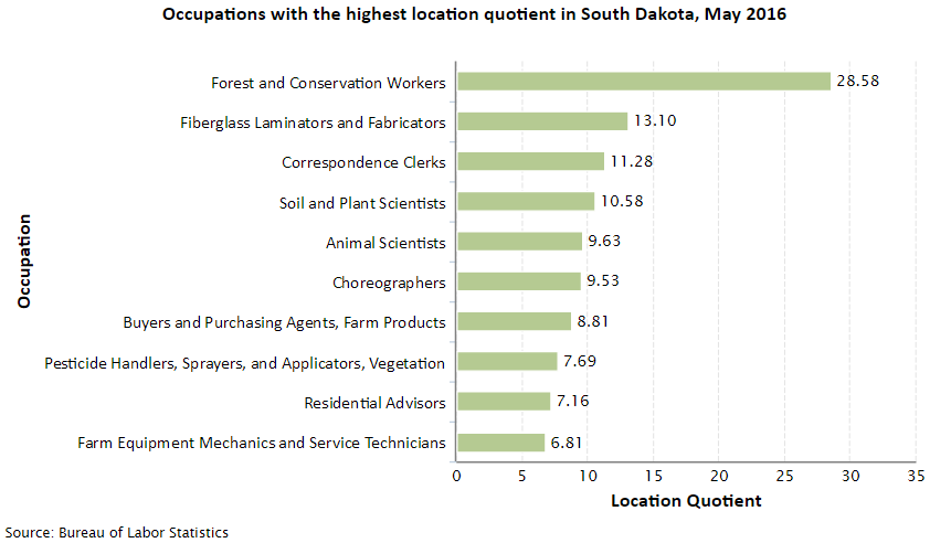 South Dakota Job Opportunities